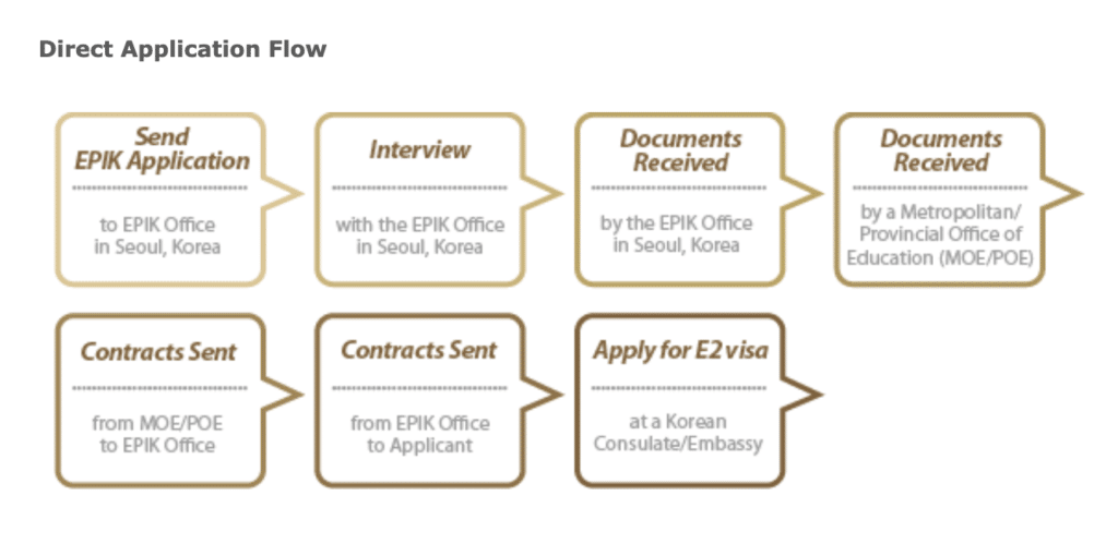 How to apply for EPIK direct application flow
