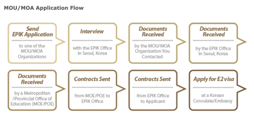 How to apply for EPIK MOU MOA organisation application flow