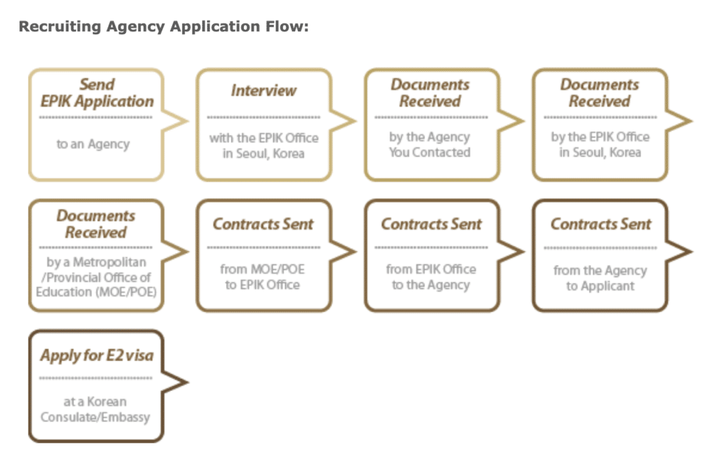 How to apply for EPIK recruiting agency application flow