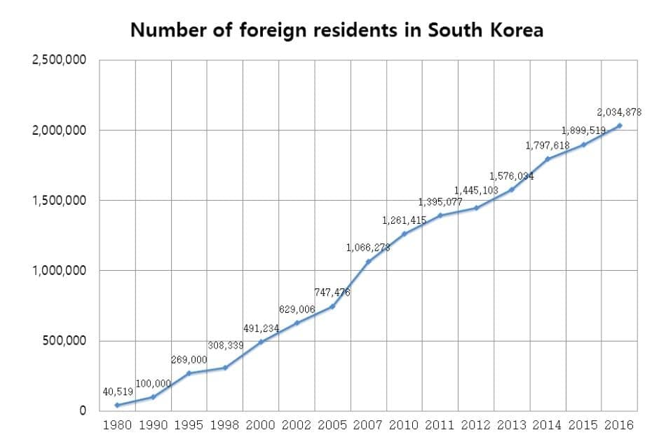 Number of foreign residents living in Korea